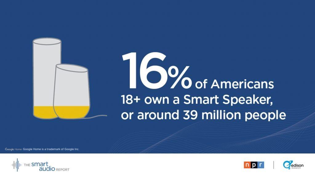 16% of american population older then 18 own smart speaker