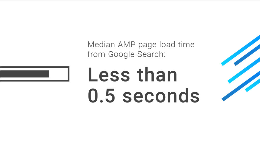 Accelerated Mobile Page (AMP) median load time