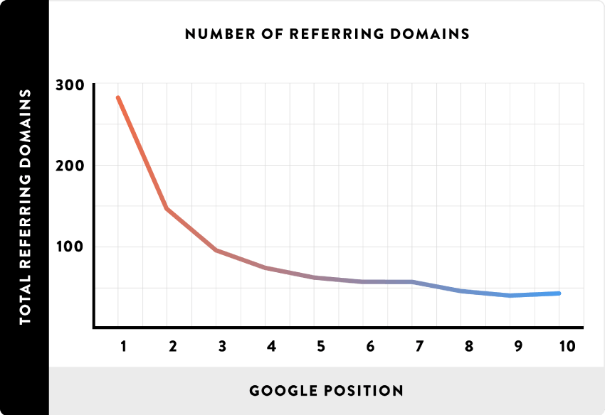 Website positioning on google search results page perfectly correlates to site backlinks