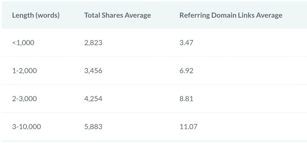 Longer content tends to have more social shares and backlinks